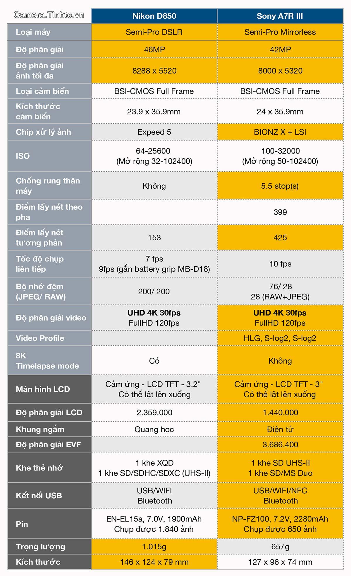 Đang tải So-sanh-Nikon-D850-vs-Sony-A7R-III.jpg…