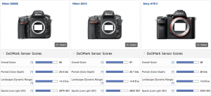 sony_a7r_ii_camera_is_now_best_tested_cameras_at_dxomark