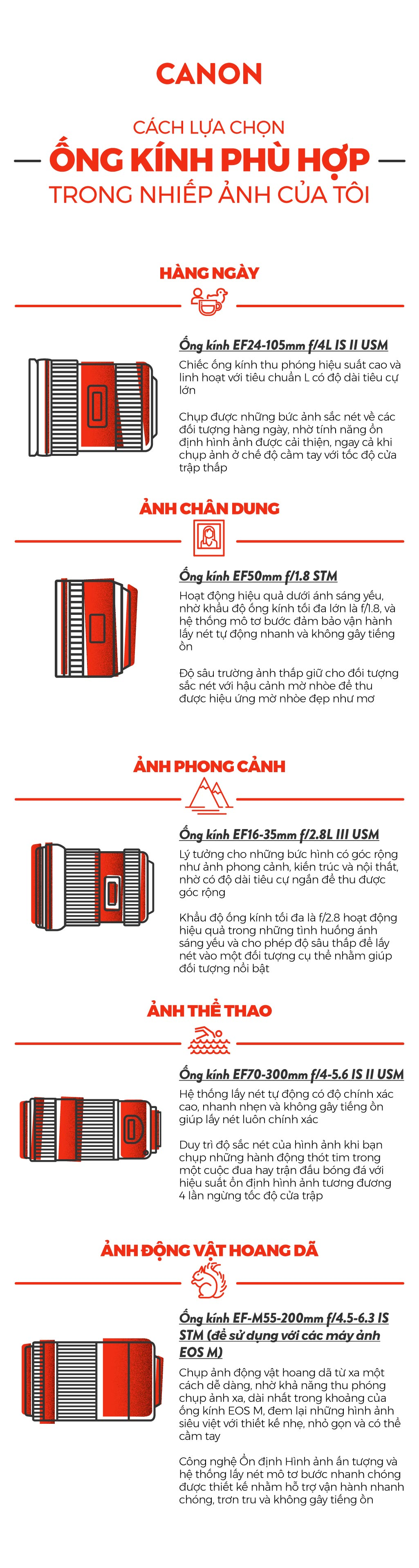 canon-infographics_the-right-lenses_viet