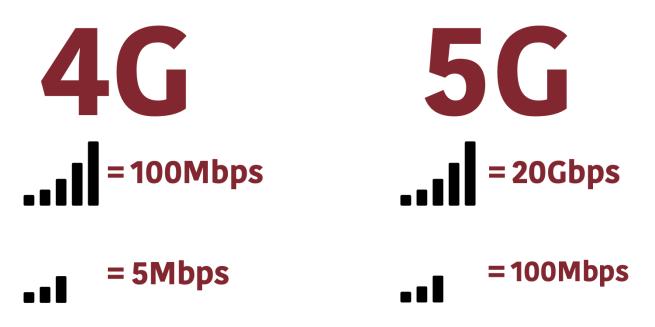 5G – Tương lai mạng không dây mới