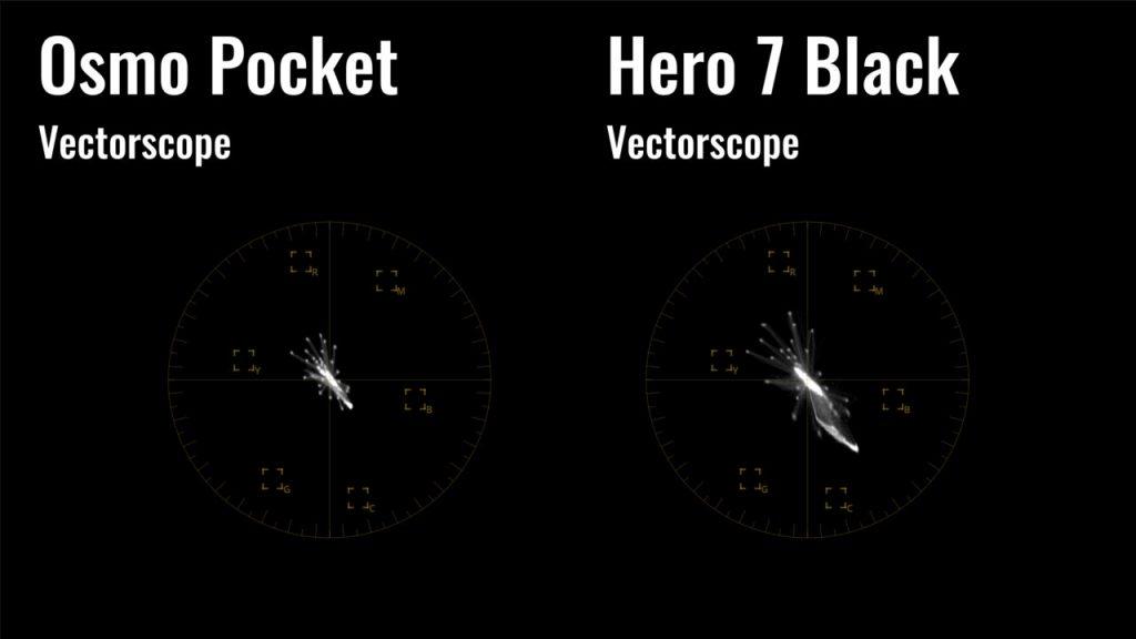 5c087a4d7ca232859141ebf8_osmo-pocket-vs-hero-7-black-vectorscope-graphs