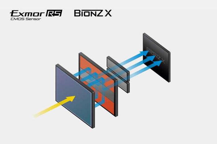 sony-rx100-vii-sensor
