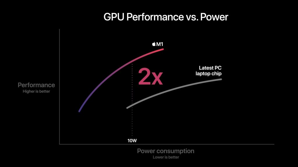Apple's not-especially-useful chart demonstrating the performance of the M1 chip.