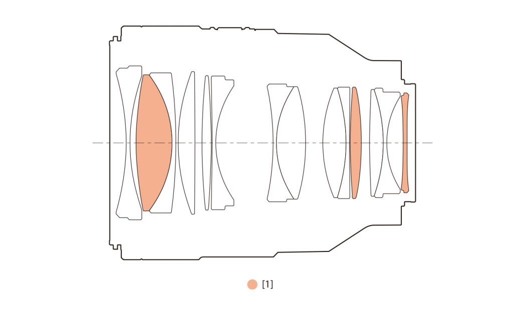 SonyFE_50mm_F1.2_GM-Optical_Design
