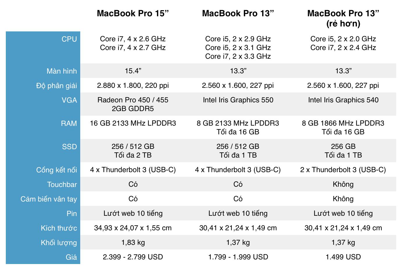So sánh cấu hình của các MacBook Pro mới (2016)
